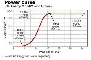 A power curve charts instantaneous turbine output over a range of wind speeds derived from numerous meansurements. Significant wind speed points are shown for GE Energy's 2.5-MW turbine.