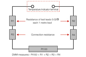 platinum resistance thermometers not recommended the two wire measurement