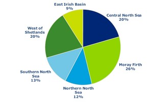 2009 UK offshore drilling by area