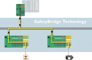 Figure 1: Topology of a safety-oriented application. A standard PLC accepts a signal from a safe input module, lower left, and sends its output to a standard intelligent safe output module, lower right.