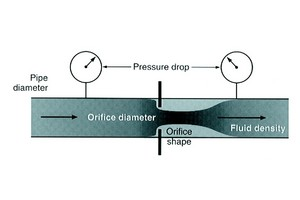 Fig 1: The flow rate through a fixed orifice can be calculated from the meter dimensions of pipe diameter and orifice size and shape