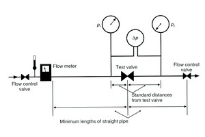 Fig 3: Valve manufacturers determine flow coefficients by testing the valve with water using a standard ISA test method