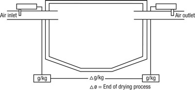 Figure 1: Humidity measurement in a fluid bed dryer