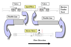 Figure 3. For in-situ calibration with a flow transfer standard, the application should be equipped with ball valves both upstream and downstream of the spool piece prior to the device under test. This is for the a process that can be stopped