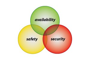 Functional Integrity Certification combines three areas.