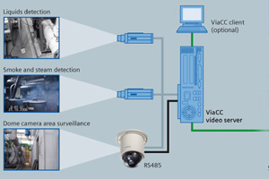 Siemens ViaCC looking for leaks