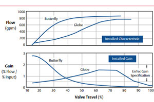 Figure 1: Comparison of globe valve and butterfly valve. The best control occurs when gain is 0.5 to 2.0. Globe valves control well across a broad travel range, but standard butterfly valves are limited to 30-50% travel.