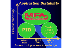 Figure 2. MFA advantages and suitability.