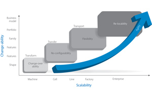 Figure 1: Changeability map as envisioned by Omron.