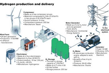 A description of the equipment used to produce and store hydrogen and deliver power at the Sotavento virtual power plant in Spain.