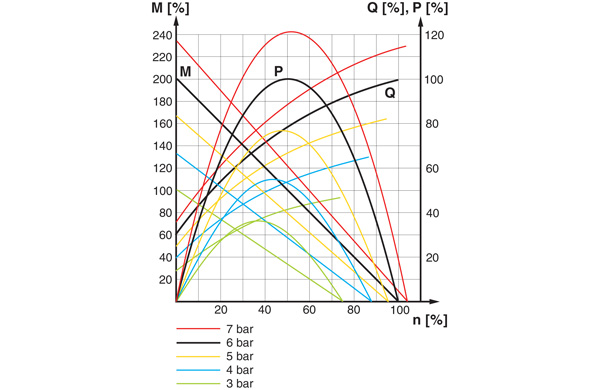 Torque, power and air consumption graph. P = power; Q = air consumption; M = torque; n = speed.