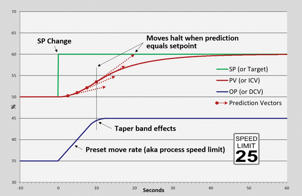 Rate-predictive control (RPC) uses a pre-set move rate, and tapers the move based on the PV's predicted (apparent or already manifest) value. Courtesy: APC Performance LLC