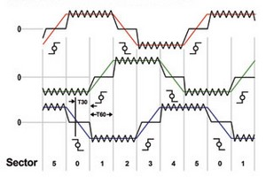 Fig 2. Ideal BEMF waveforms and zero-crossing points