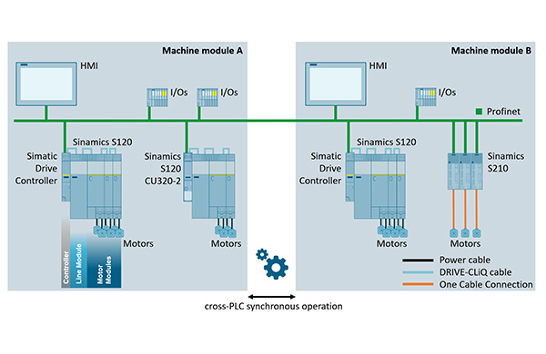 For a space-saving layout, the power units of the multi-axis drive system can be connected directly without any additional Control Unit (CU) for the Drive Controller. Applications can be flexible scaled and modularised via Profinet and cross-PLC syn