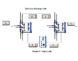 Figure 4. PRP allows both wired and wireless routes to be used as redundant paths, thereby enabling a variety of network topologies. Shown here is a wired path with a wireless backup path.