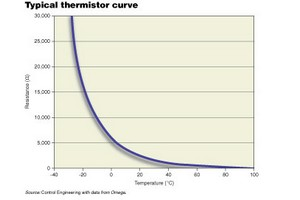 A typical thermistor response curve is not very linear. Consequently, devices that use this technology and want a high degree of accuracy either have to operate in a narrow range or have sophisticated electronics to straighten the curve.
