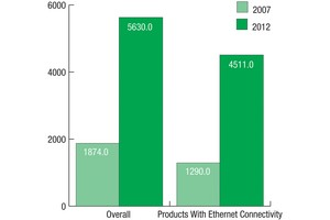 Current & Forecast Worldwide Shipments of Wireline Industrial Networking Infrastructure Products, Overall and With Ethernet Connectivity ($ in millions)
