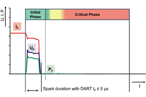 Figure 3 - time history of the spark current