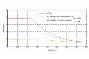 Speed-torque characteristics for asynchronous servo motor rated at 4.0Nm.